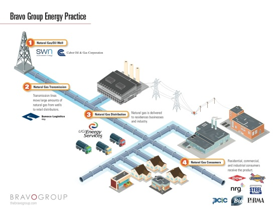 Bravo Group Energy Spectrum Infographic